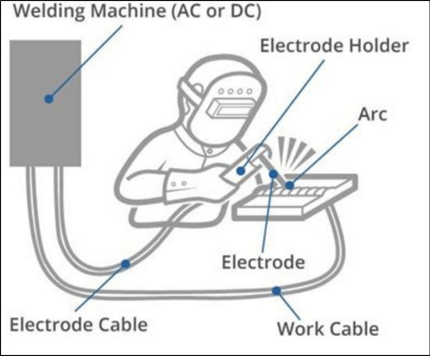 Grind and Welding Process in 2020