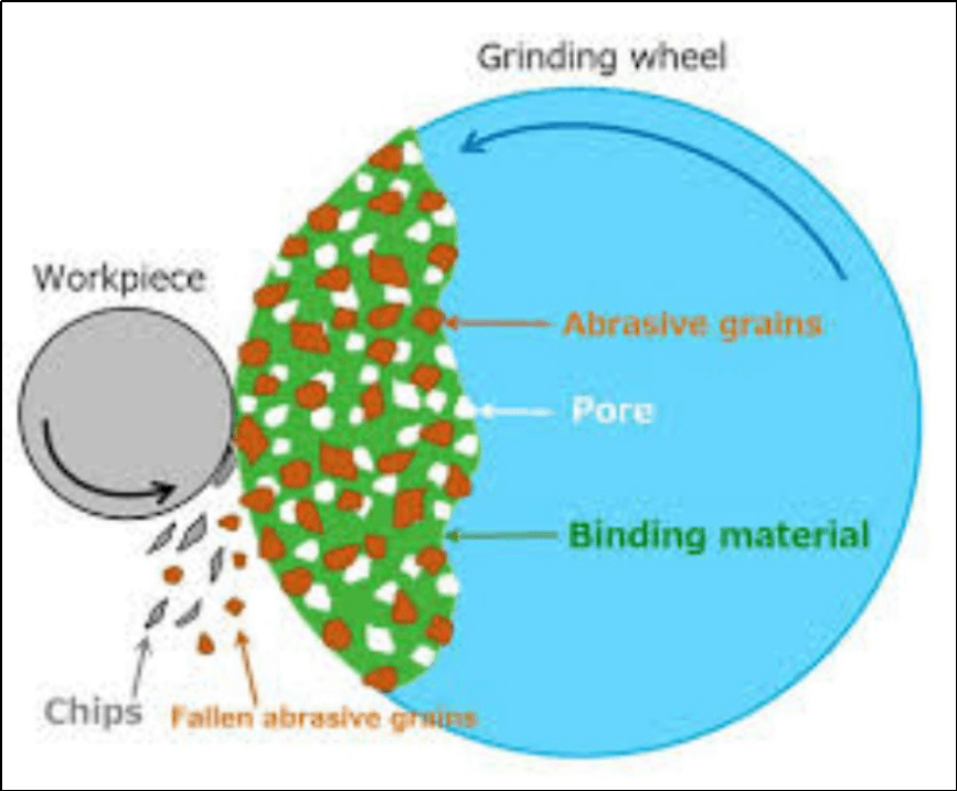 Physical Effect of Heat on Materials During Grind and Welding Process