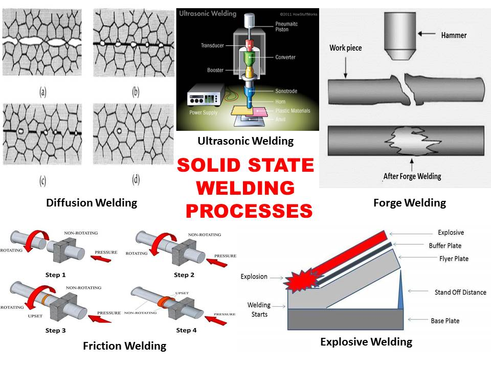 What is the diffusion welding process | Step By Step Process Guide?